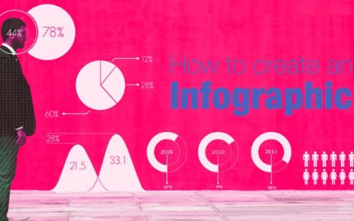 What Are Infographics : Image Sizes for Social Networks